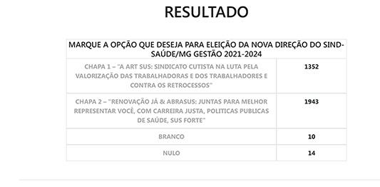 Chapa 2 vence eleição do Sind-Saúde